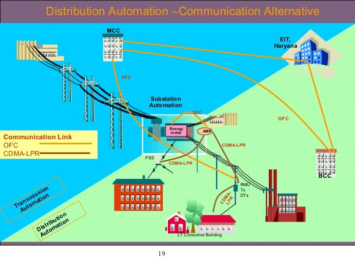 scada system for distribution and substation automation pdf