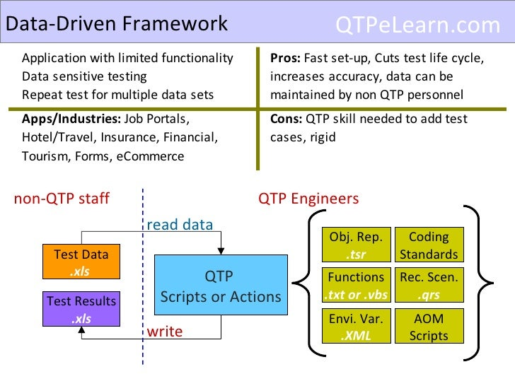what is test automation framework