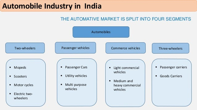 an introduction to the analysis of automobile industry A dynamic analysis of the global automobile industry market structure and innovation: a dynamic analysis of the global automobile industry 1 introduction.