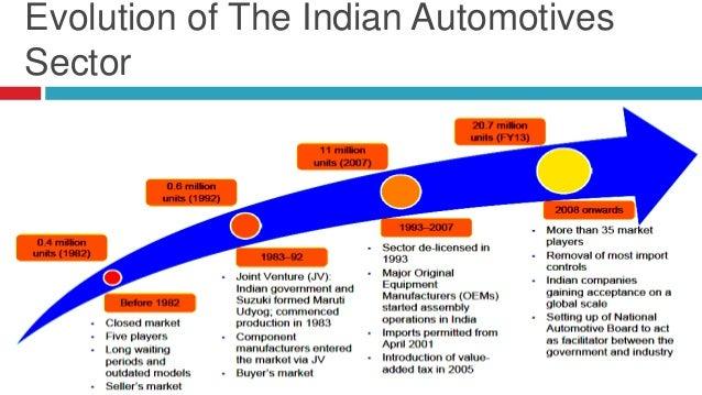 autmobile industry in india