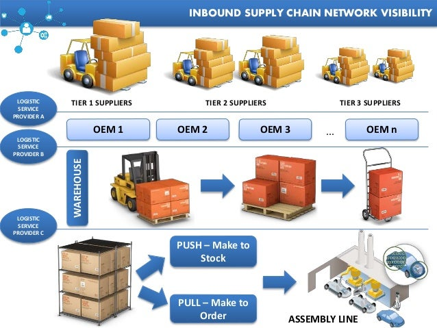 automotive supply chain management a2z by rahul guhathakurta