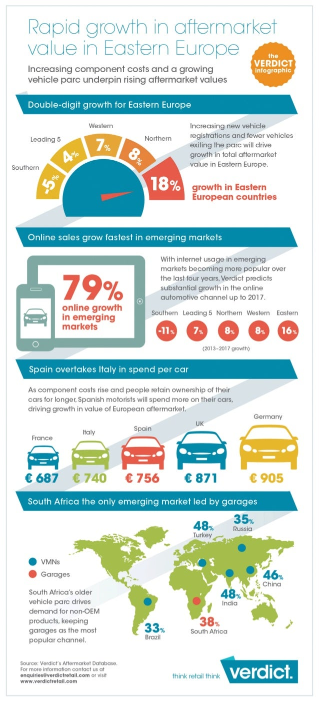 Rapid Aftermarket Growth in Eastern Europe- Verdict Automotive Infographic