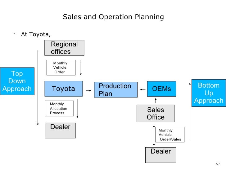 operational plan for toyota