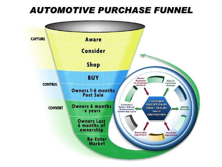 Buying New Car Dealership