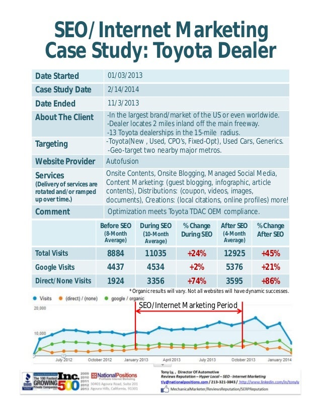 SEO/Internet Marketing  Case Study: Toyota Dealer  Date Started 01/03/2013  Case Study Date 2/14/2014  Date Ended 11/3/201...