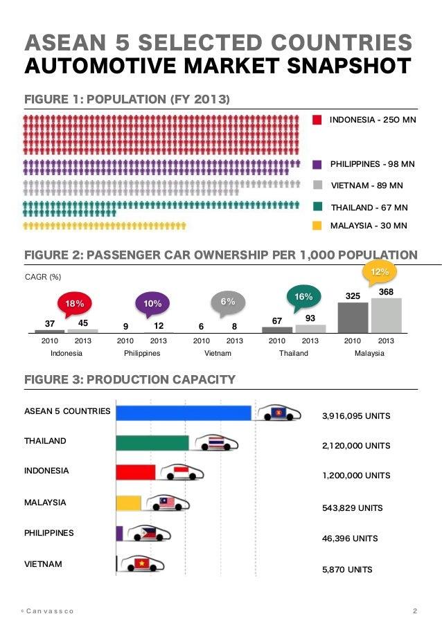 The Future of Automotive in AEC Era