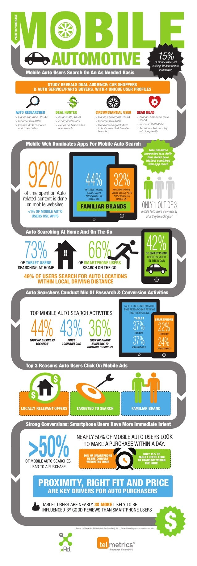 PATHTOPURCHASE Mobile Auto Users Search On An As Needed Basis Mobile Web Dominates Apps For Mobile Auto Search Auto Search...