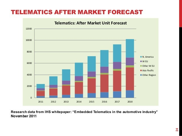 Automotive Industry Analysis 2018 - Cost & Trends