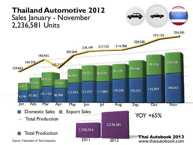 Automotive Thailand January november 2012