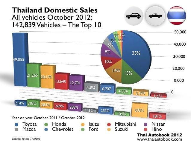 Automotive thailand jan october 2012