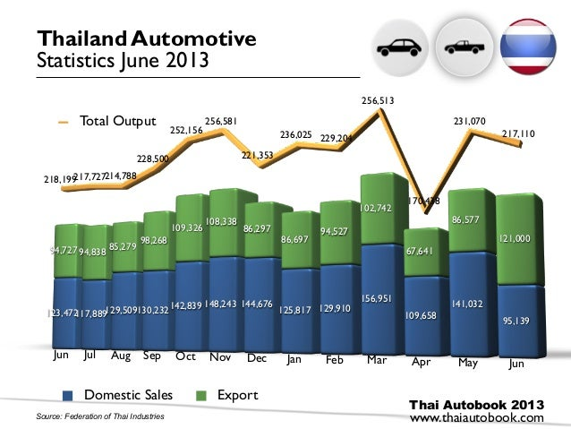 Automotive Thailand June 2013