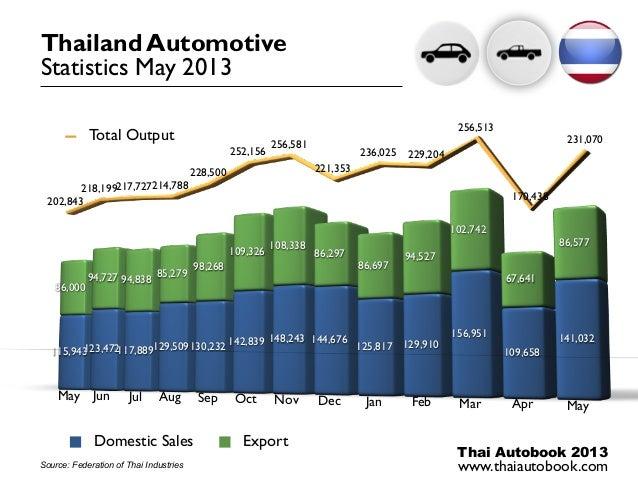 Thai Autobook 2013www.thaiautobook.com115,943123,472117,889129,509130,232 142,839 148,243 144,676125,817 129,910156,951109...