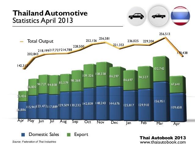 Thai Autobook 2013www.thaiautobook.com86,886115,943123,472117,889129,509 130,232 142,839 148,243 144,676125,817 129,910156...