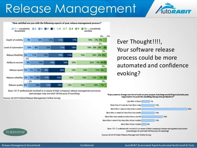 Release Management Streamlined