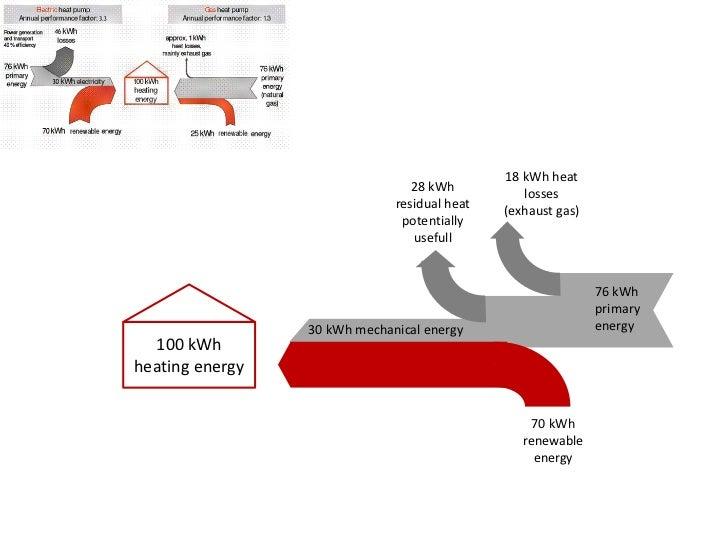 18 kWh heat                                 28 kWh          losses                              residual heat   (exhaust g...