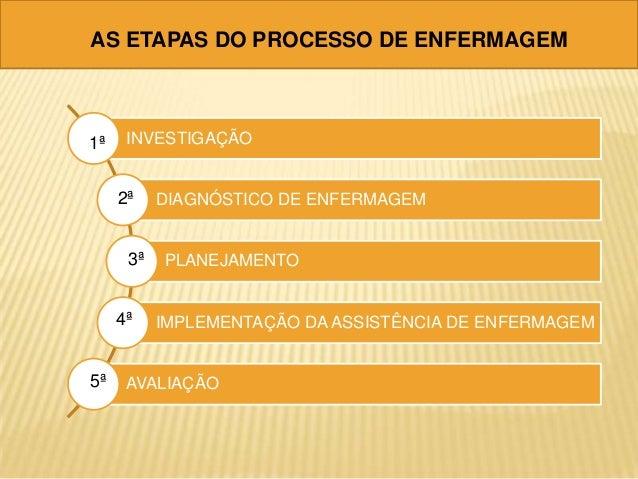 Processo Enfermagem Etapas as Etapas do Processo de