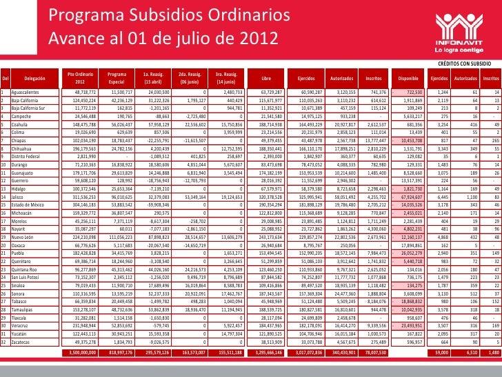 Avance de subsidios infonavit al 01 julio 2012