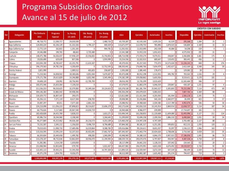Avance de subsidios Infonavit al 15 jul 2012