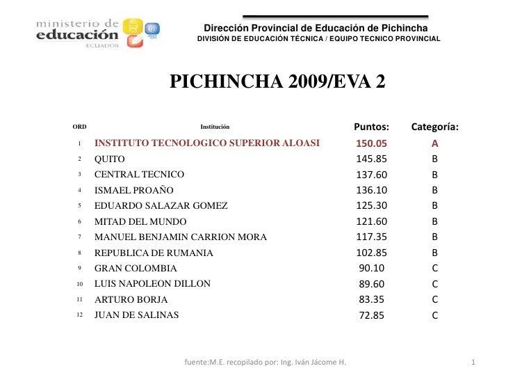 Dirección Provincial de Educación de Pichincha                           DIVISIÓN DE EDUCACIÓN TÉCNICA / EQUIPO TECNICO PR...