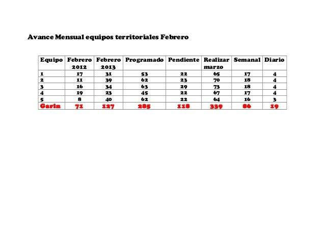 Avance mensual equipos territoriales febrer