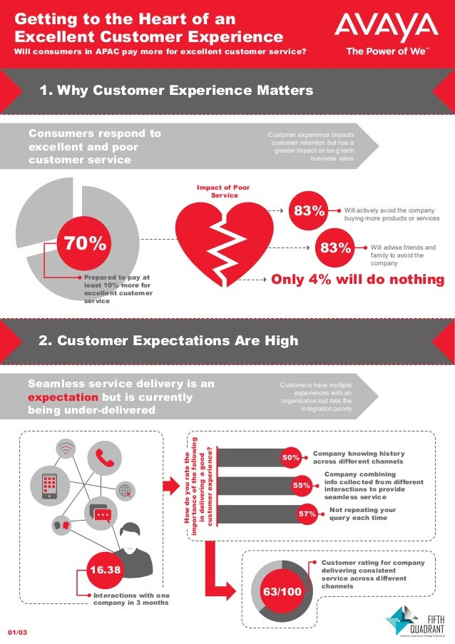 Getting to the Heart of an Excellent Customer Experience  Will consumers in APAC pay more for excellent customer service? ...