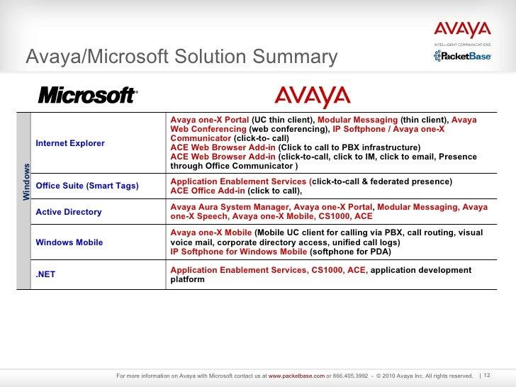 Avaya download ip softphone - Alexandra