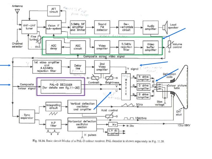 block diagram of tv receiver  zen diagram, block diagram