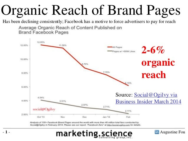 Research by the ad agency Ogilvy shows that brand pages reach just 6% of their fans. Pages with more than 500,000 fans rea...