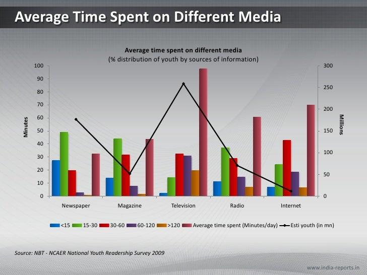 Average Time Spent on Different Media                                         Average time spent on different media       ...