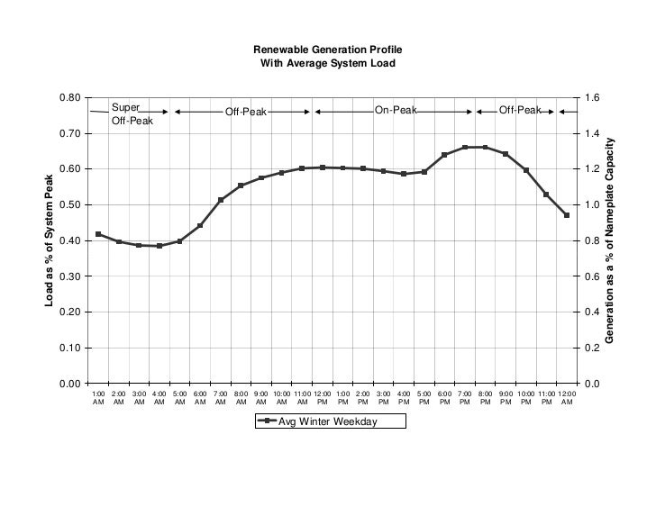 Renewable Generation Profile                                                                            With Average Syste...