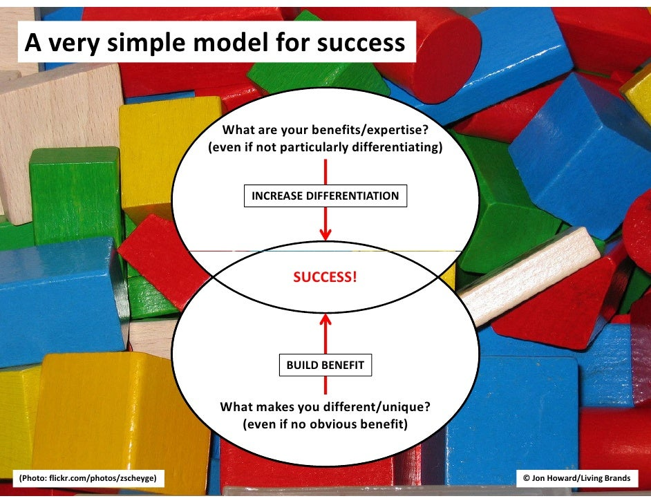 A very simple model for success                                          What are your benefits/expertise?                ...