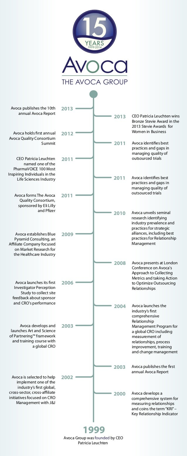 The Avoca Group 15th Anniversary Timeline