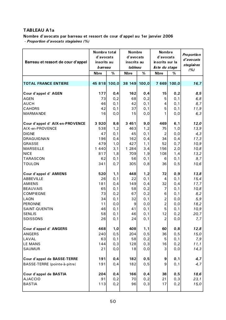 TABLEAU A1aNombre davocats par barreau et ressort de cour dappel au 1er janvier 2006- Proportion davocats stagiaires (%)  ...