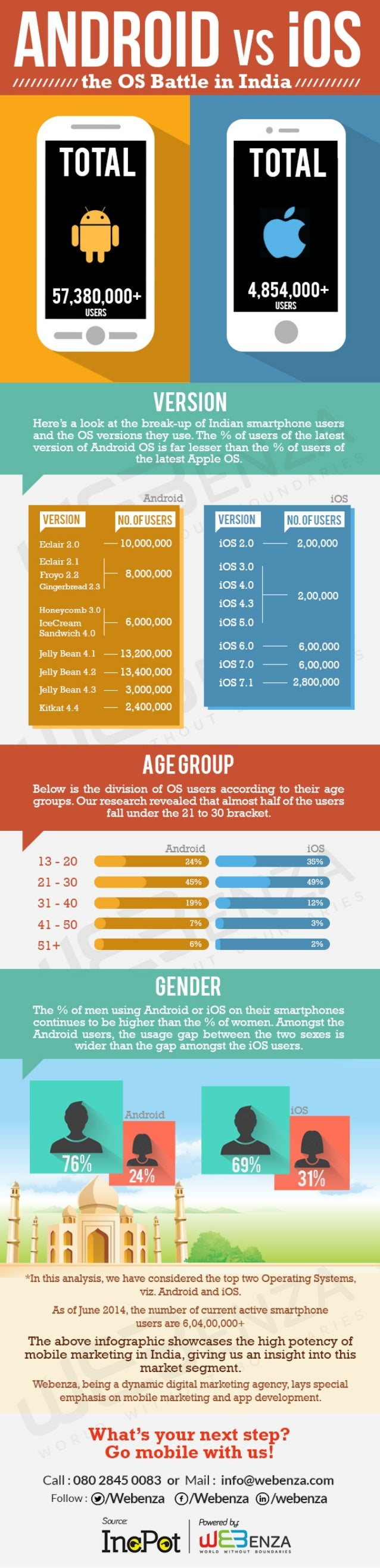 Analysis on Android vs iOS Battle in India, 2014