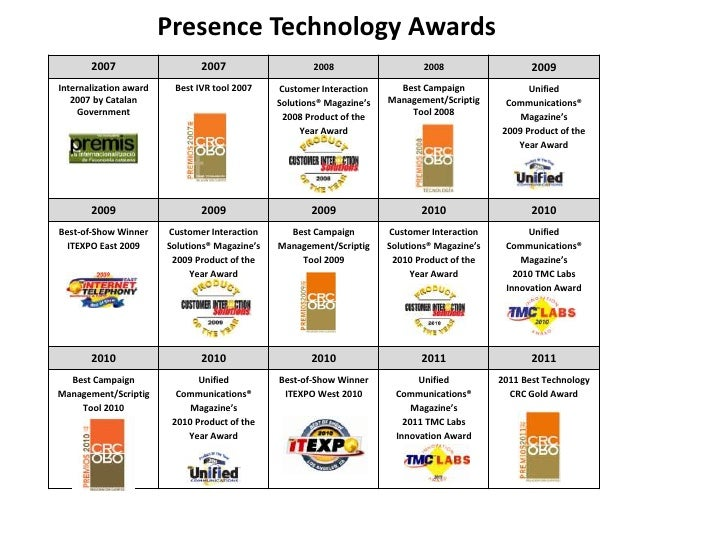 Presence Technology Awards