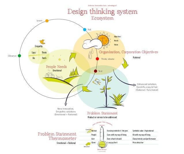 DesignThinking interaction map