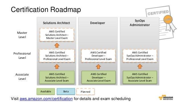 AWS Training and Certification 3989646 - chesslinks.info