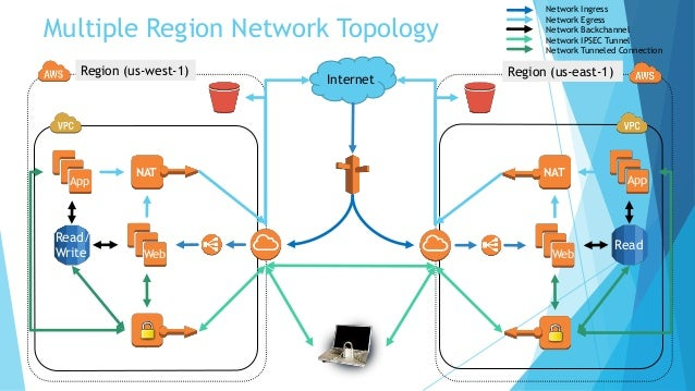 network topologies essay