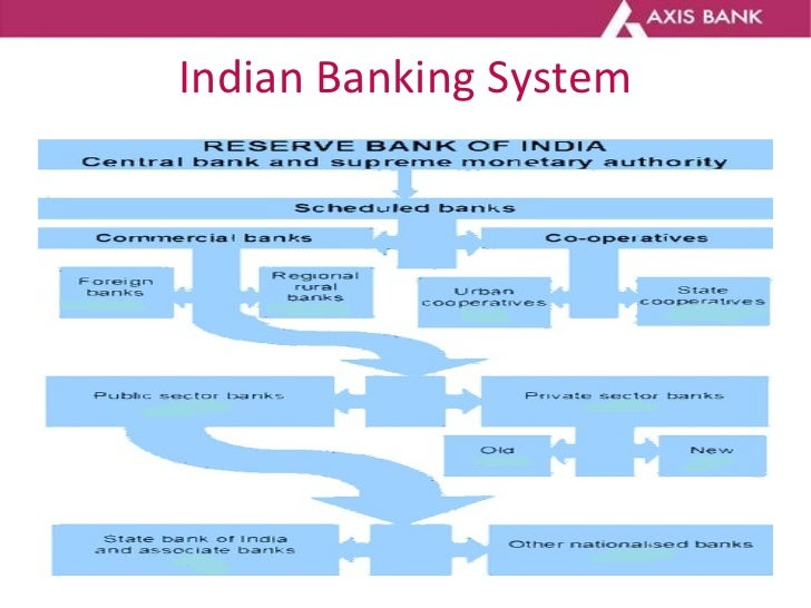 essay on banking system in india Financial liberalisation and rural banking in india 1 this paper is based on the introductory essay in noted scholar of india's banking system.