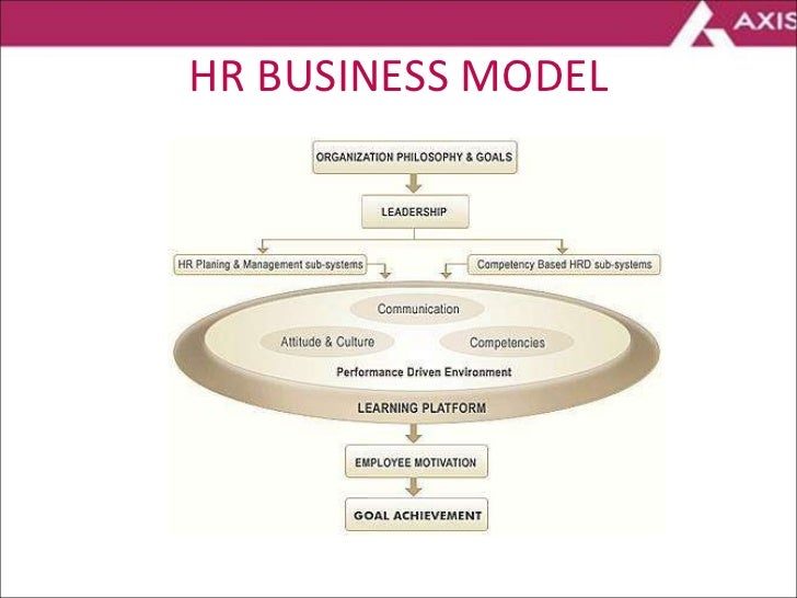 performance management practices in axis bank Enroll nmims distance learning diploma in human resource management course to learn hr best practices  axis bank, citi bank, standard  in human resource.