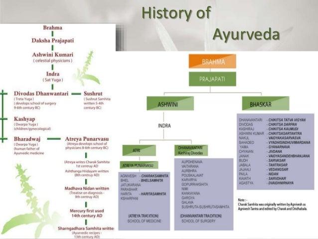 Ayurveda Simplified