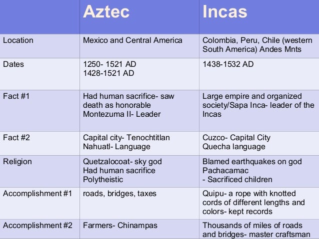 aztecs vs incan The spanish conquest of the inca empire was one of the most important campaigns in the as the inca did not have as strong a writing tradition as the aztec or.