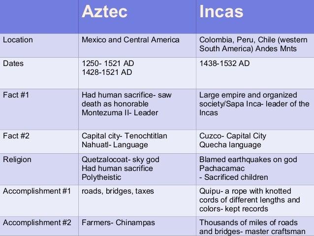 incan and aztec The ancient incan city of machu picchu credit: dreamstime inca religion & sacrifice.