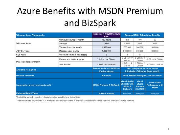 Azure Benefits with MSDN Premium and BizSpark<br />1<br />