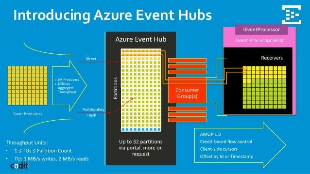 Introduccion a Event Hubs