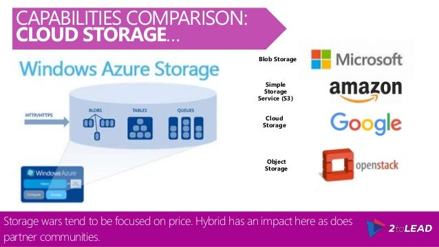 Microsoft Corporation's (MSFT) Azure Selected For FedRAMP's High ...