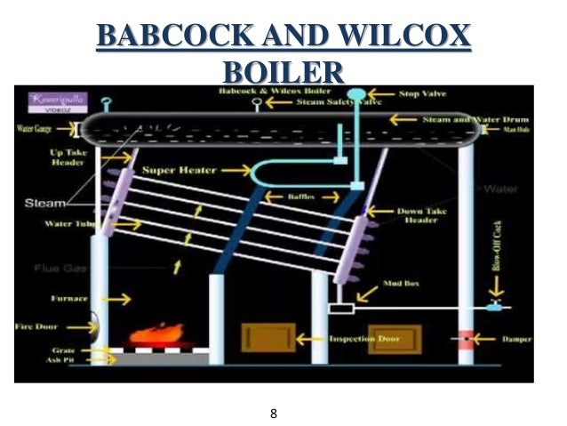 btech  eme   steam boilers