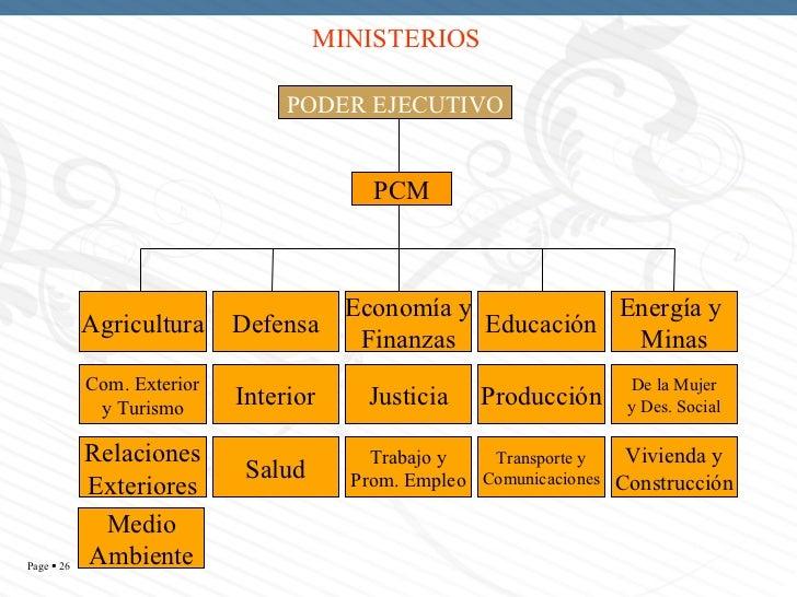 La estructura del estado peruano for Estructura ministerio del interior