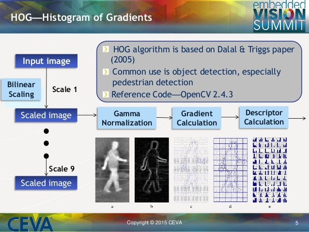 dalal hog thesis Implement a pedestrian detection algorithm using the hog ndalal and btriggs histograms of oriented gradients for human detection cvpr 2005.