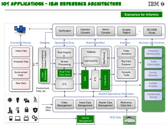 Accelerating analytics on the sensor and iot data for Architecture iot